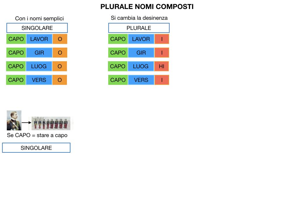 GRAMMATICA_PAROLE_COMPOSTE_SIMULAZIONE.123