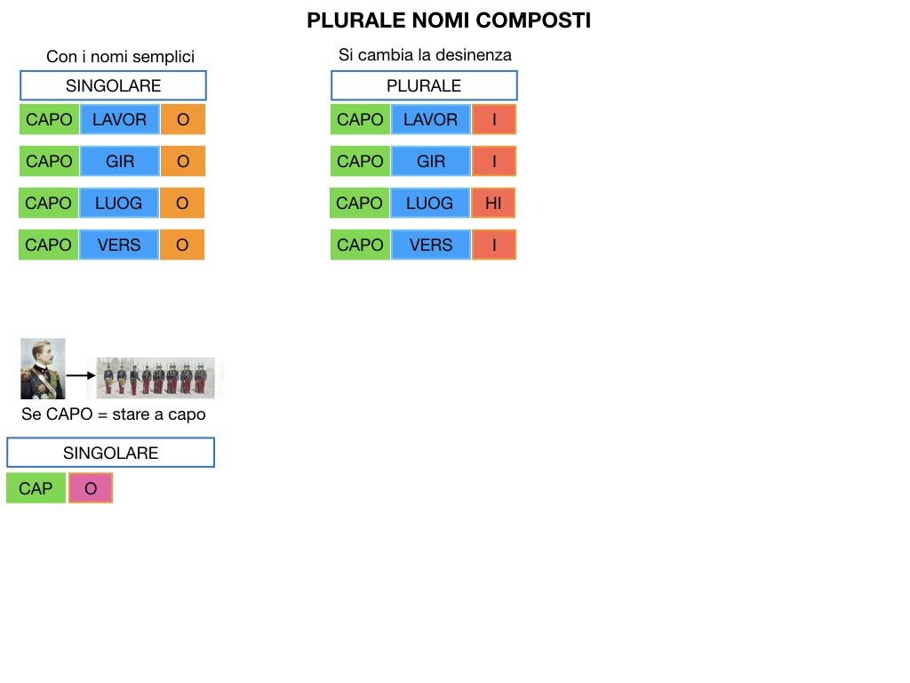 GRAMMATICA_PAROLE_COMPOSTE_SIMULAZIONE.124