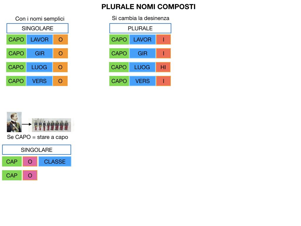 GRAMMATICA_PAROLE_COMPOSTE_SIMULAZIONE.125