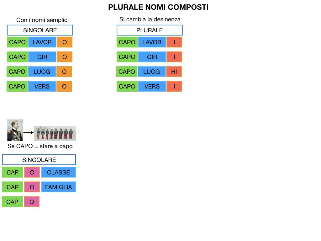 GRAMMATICA_PAROLE_COMPOSTE_SIMULAZIONE.127