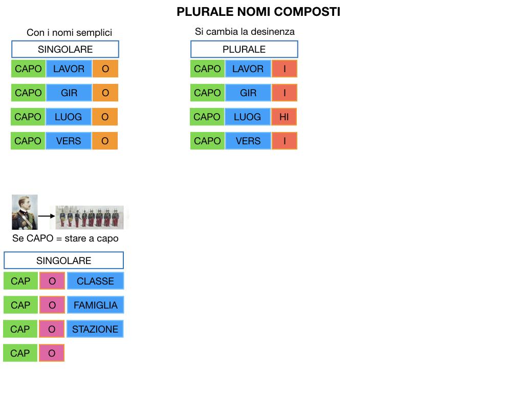 GRAMMATICA_PAROLE_COMPOSTE_SIMULAZIONE.129