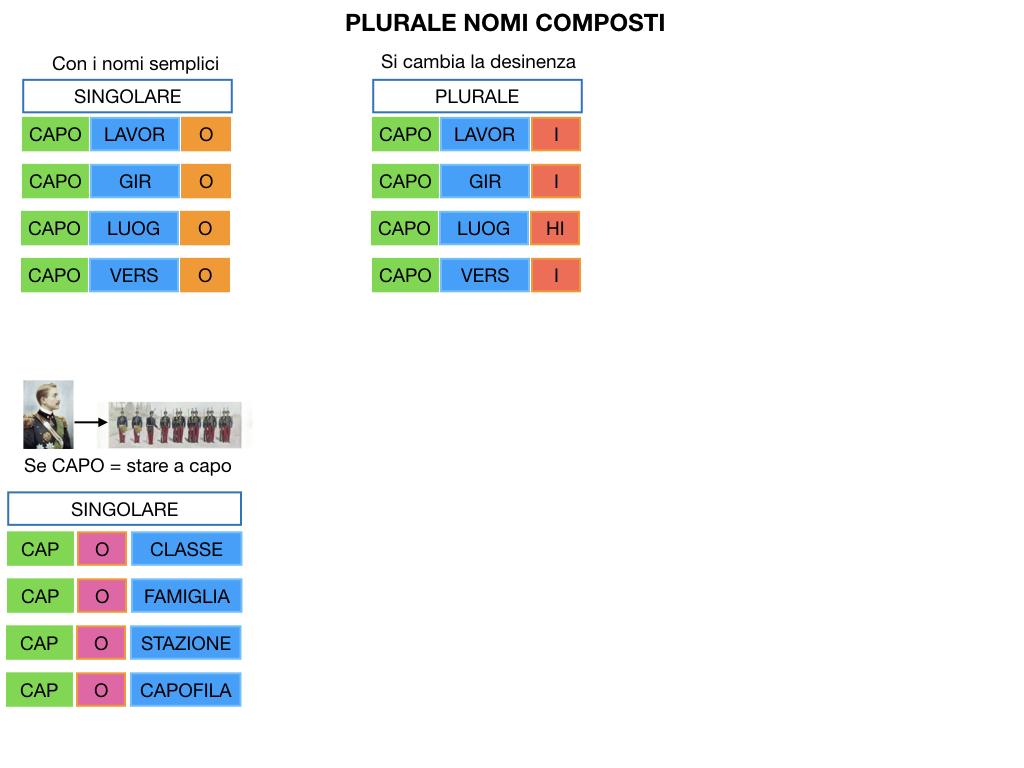 GRAMMATICA_PAROLE_COMPOSTE_SIMULAZIONE.130