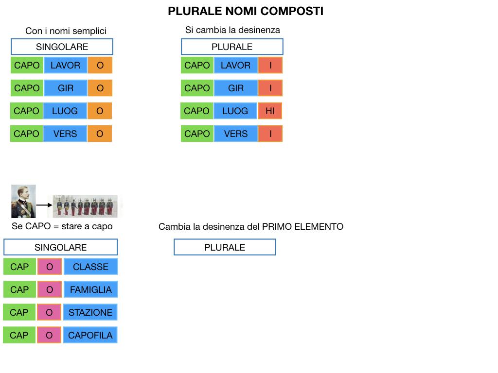 GRAMMATICA_PAROLE_COMPOSTE_SIMULAZIONE.132