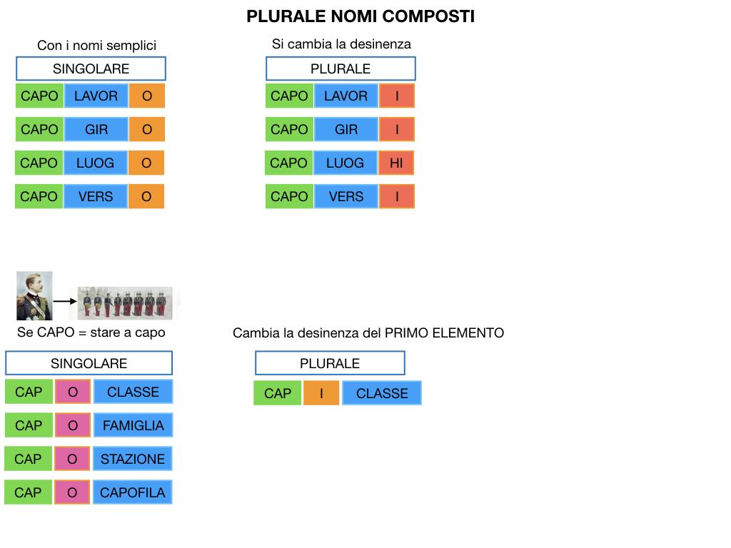 GRAMMATICA_PAROLE_COMPOSTE_SIMULAZIONE.133