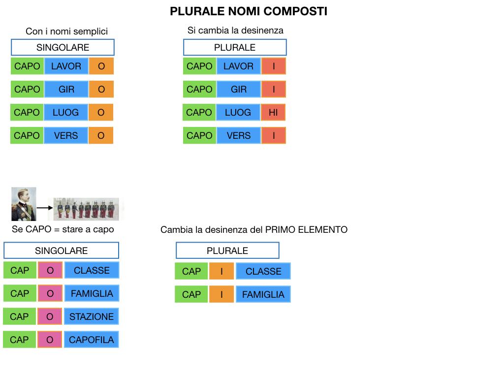 GRAMMATICA_PAROLE_COMPOSTE_SIMULAZIONE.134