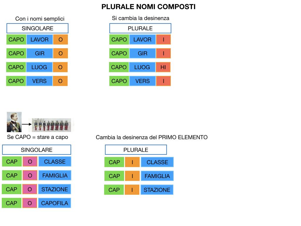 GRAMMATICA_PAROLE_COMPOSTE_SIMULAZIONE.135
