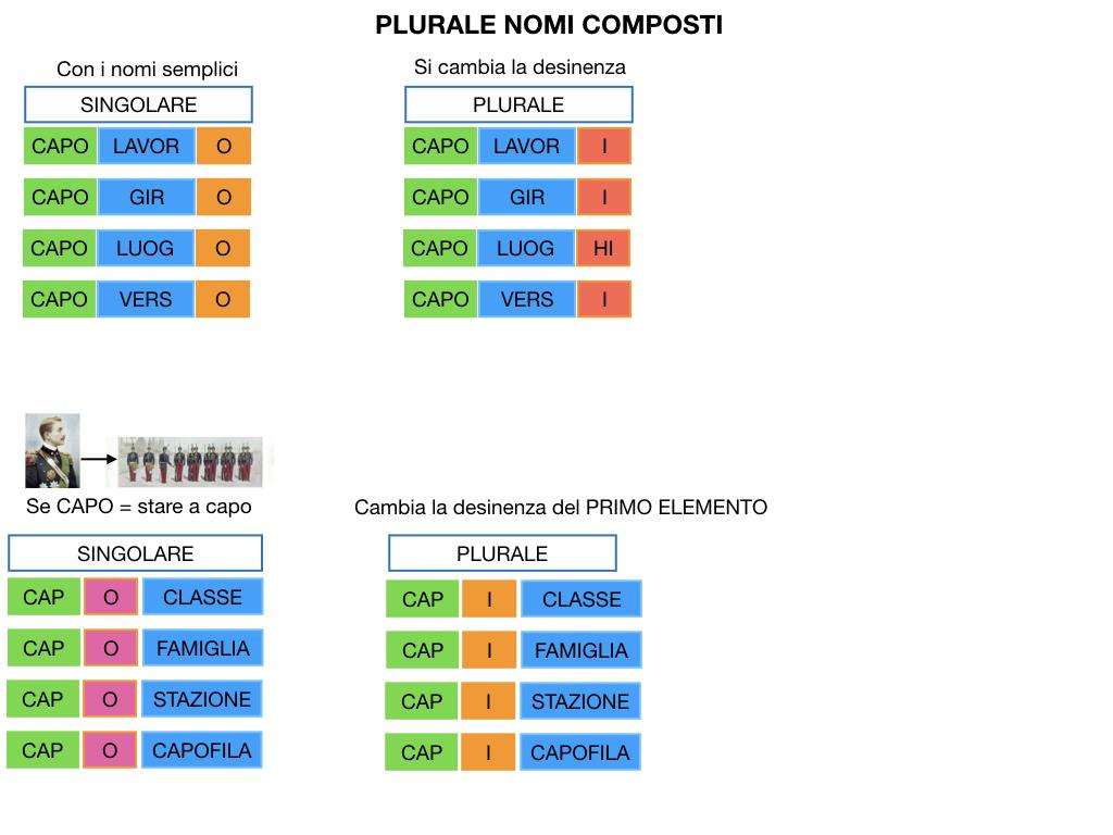 GRAMMATICA_PAROLE_COMPOSTE_SIMULAZIONE.136