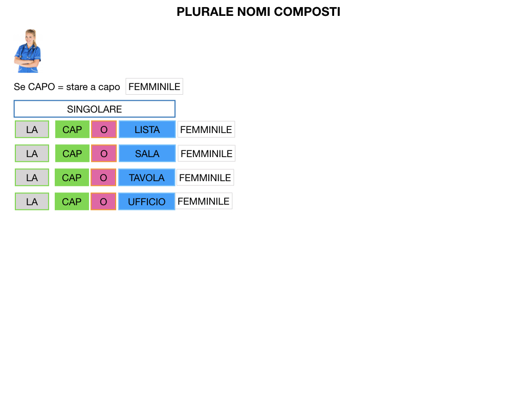 GRAMMATICA_PAROLE_COMPOSTE_SIMULAZIONE.141