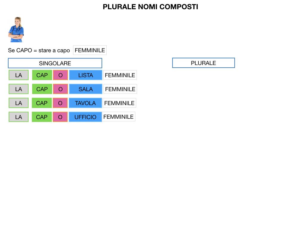 GRAMMATICA_PAROLE_COMPOSTE_SIMULAZIONE.142