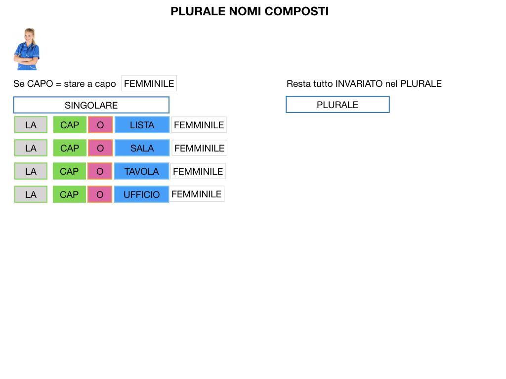 GRAMMATICA_PAROLE_COMPOSTE_SIMULAZIONE.143