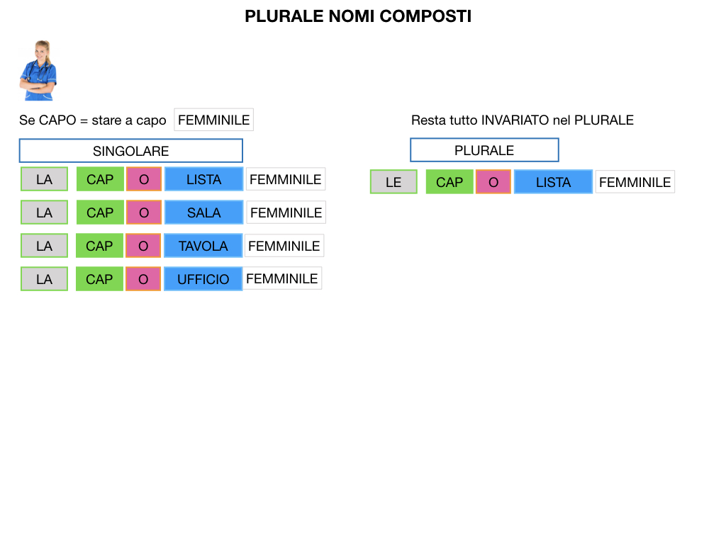 GRAMMATICA_PAROLE_COMPOSTE_SIMULAZIONE.144
