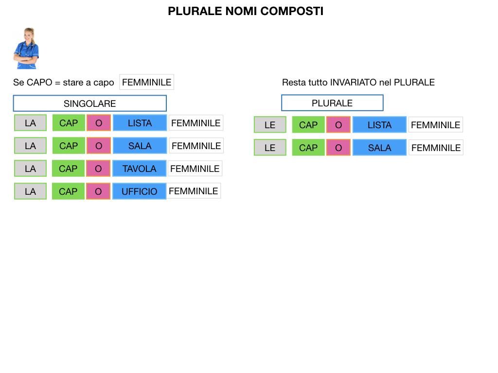 GRAMMATICA_PAROLE_COMPOSTE_SIMULAZIONE.145