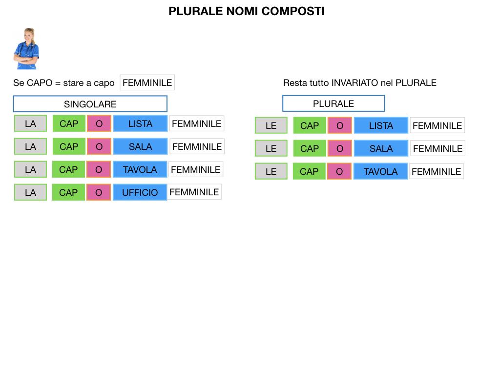 GRAMMATICA_PAROLE_COMPOSTE_SIMULAZIONE.146