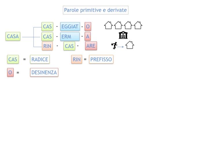 GRAMMATICA_PAROLE_PRIMITIVE_DERIVATE_ALTERATE_SIMULAZIONE.010