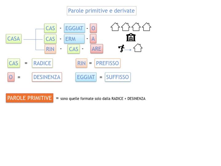GRAMMATICA_PAROLE_PRIMITIVE_DERIVATE_ALTERATE_SIMULAZIONE.013
