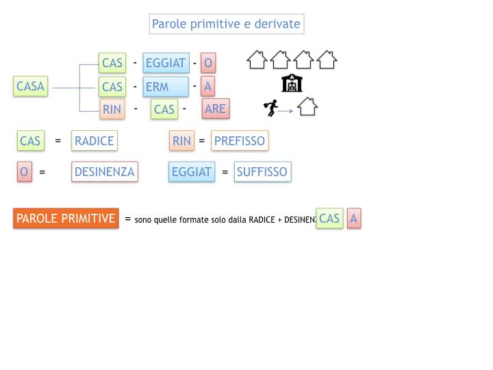 GRAMMATICA_PAROLE_PRIMITIVE_DERIVATE_ALTERATE_SIMULAZIONE.014