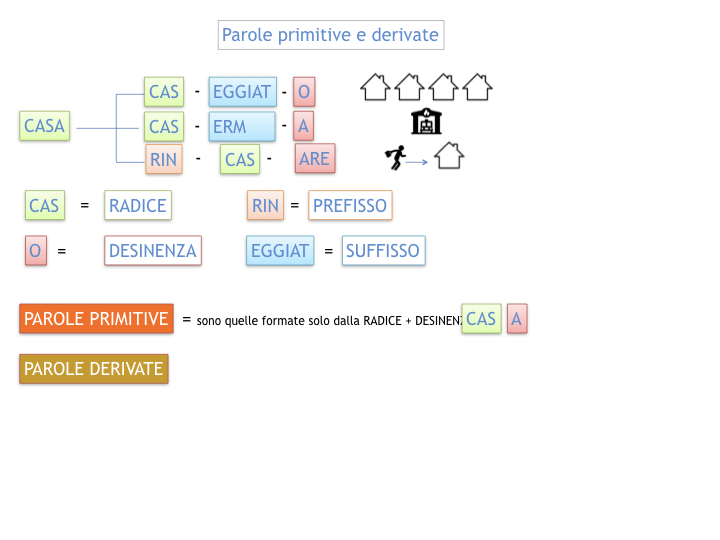 GRAMMATICA_PAROLE_PRIMITIVE_DERIVATE_ALTERATE_SIMULAZIONE.015