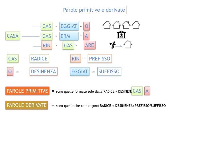 GRAMMATICA_PAROLE_PRIMITIVE_DERIVATE_ALTERATE_SIMULAZIONE.016