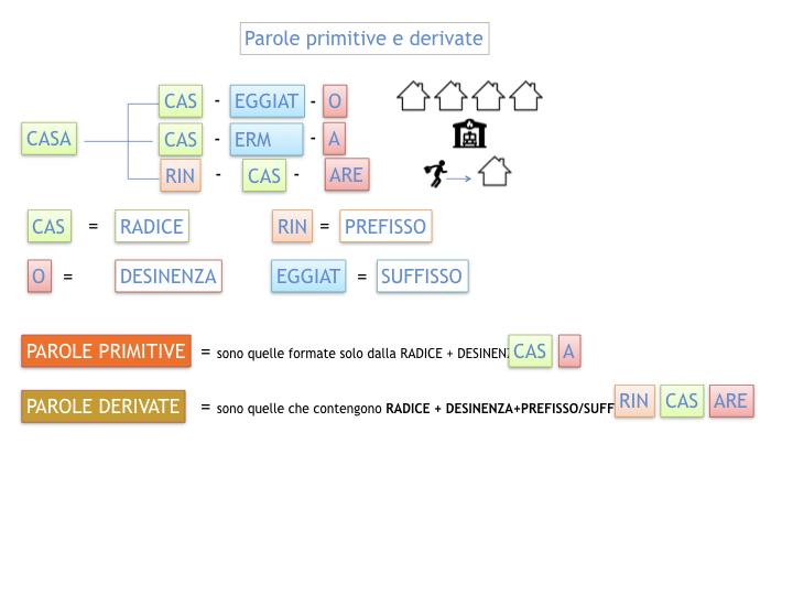 GRAMMATICA_PAROLE_PRIMITIVE_DERIVATE_ALTERATE_SIMULAZIONE.017