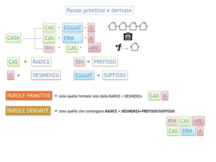 GRAMMATICA_PAROLE_PRIMITIVE_DERIVATE_ALTERATE_SIMULAZIONE.018