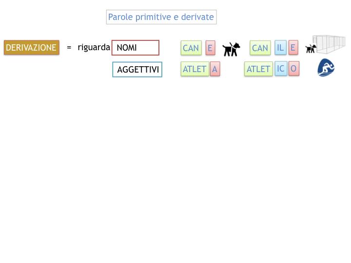 GRAMMATICA_PAROLE_PRIMITIVE_DERIVATE_ALTERATE_SIMULAZIONE.025