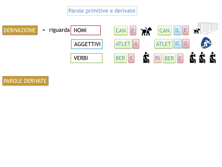GRAMMATICA_PAROLE_PRIMITIVE_DERIVATE_ALTERATE_SIMULAZIONE.029
