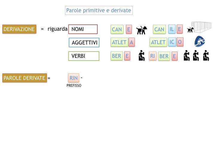 GRAMMATICA_PAROLE_PRIMITIVE_DERIVATE_ALTERATE_SIMULAZIONE.030