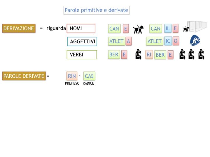 GRAMMATICA_PAROLE_PRIMITIVE_DERIVATE_ALTERATE_SIMULAZIONE.031