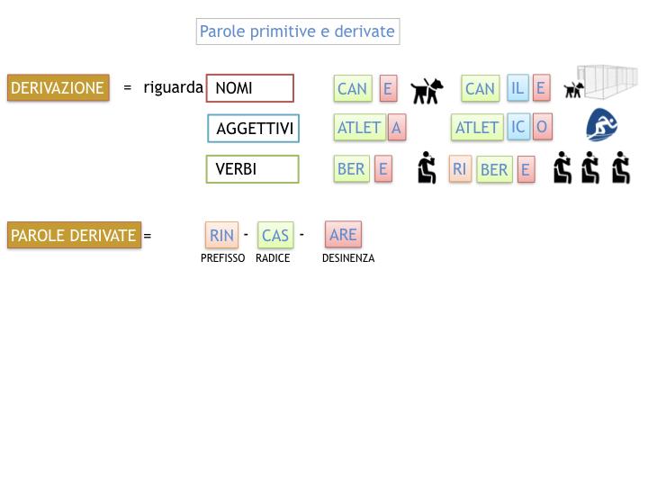 GRAMMATICA_PAROLE_PRIMITIVE_DERIVATE_ALTERATE_SIMULAZIONE.032