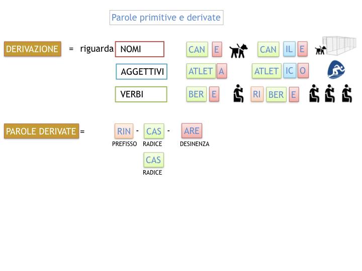 GRAMMATICA_PAROLE_PRIMITIVE_DERIVATE_ALTERATE_SIMULAZIONE.033