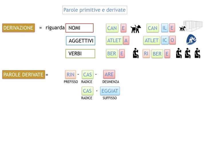 GRAMMATICA_PAROLE_PRIMITIVE_DERIVATE_ALTERATE_SIMULAZIONE.034