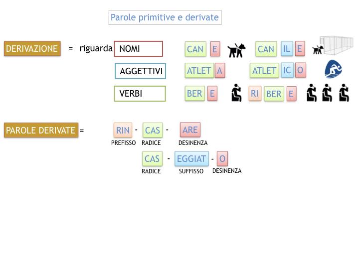 GRAMMATICA_PAROLE_PRIMITIVE_DERIVATE_ALTERATE_SIMULAZIONE.035