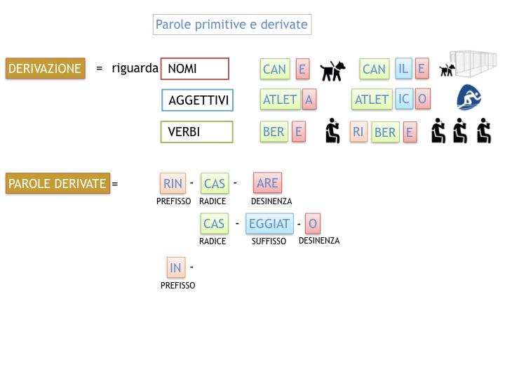 GRAMMATICA_PAROLE_PRIMITIVE_DERIVATE_ALTERATE_SIMULAZIONE.036