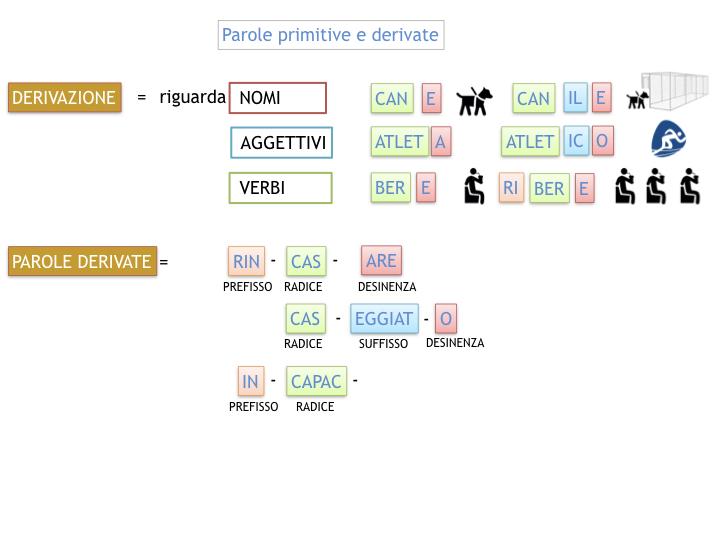 GRAMMATICA_PAROLE_PRIMITIVE_DERIVATE_ALTERATE_SIMULAZIONE.037