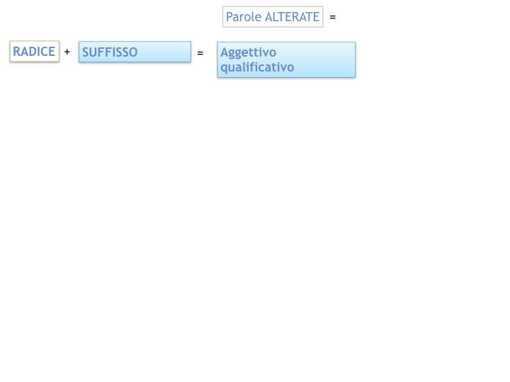 GRAMMATICA_PAROLE_PRIMITIVE_DERIVATE_ALTERATE_SIMULAZIONE.043
