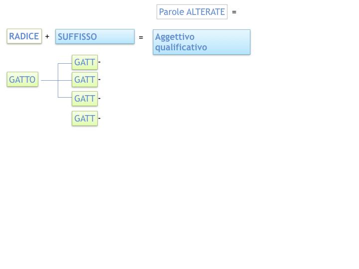 GRAMMATICA_PAROLE_PRIMITIVE_DERIVATE_ALTERATE_SIMULAZIONE.044