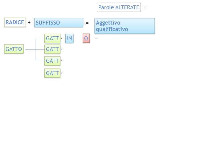 GRAMMATICA_PAROLE_PRIMITIVE_DERIVATE_ALTERATE_SIMULAZIONE.045