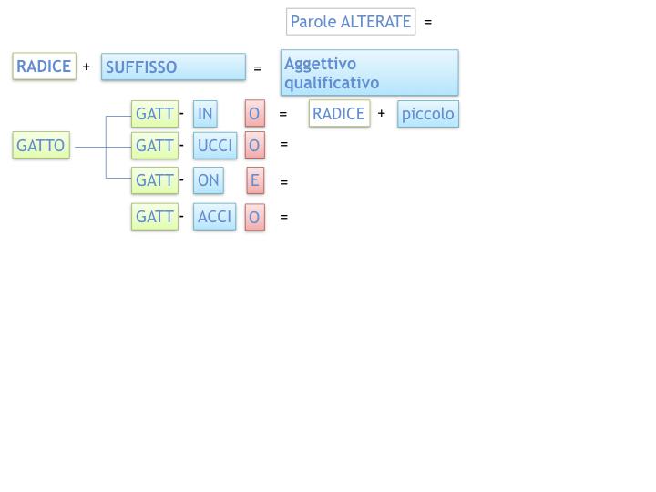GRAMMATICA_PAROLE_PRIMITIVE_DERIVATE_ALTERATE_SIMULAZIONE.048