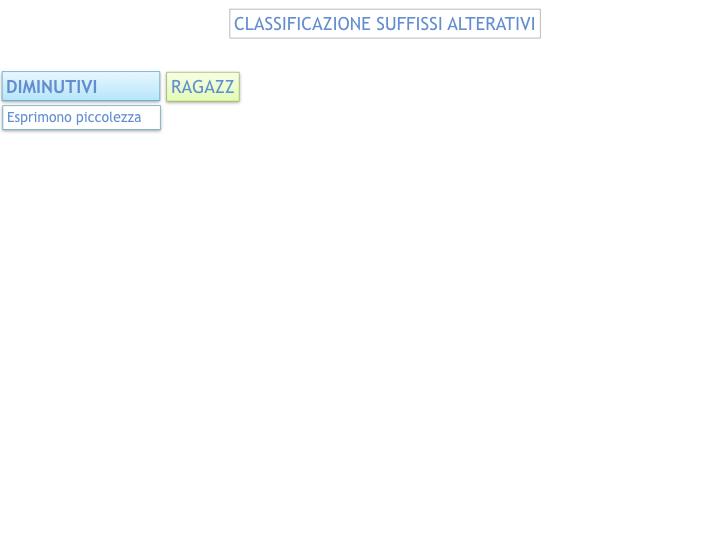 GRAMMATICA_PAROLE_PRIMITIVE_DERIVATE_ALTERATE_SIMULAZIONE.065
