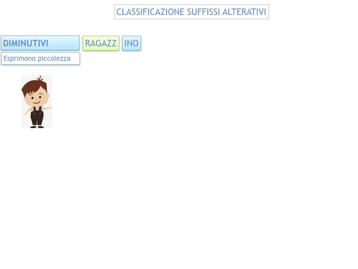 GRAMMATICA_PAROLE_PRIMITIVE_DERIVATE_ALTERATE_SIMULAZIONE.066