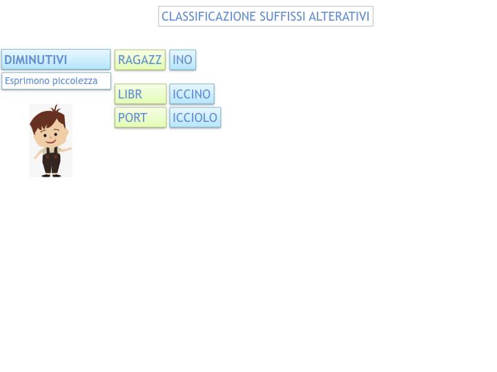 GRAMMATICA_PAROLE_PRIMITIVE_DERIVATE_ALTERATE_SIMULAZIONE.068