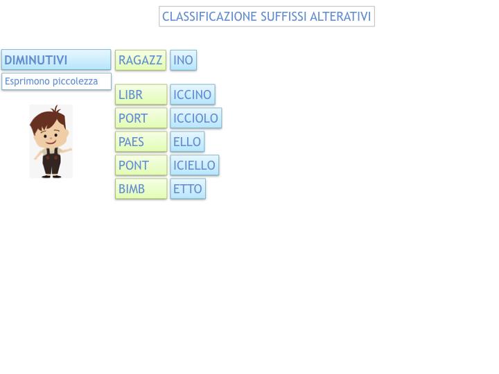 GRAMMATICA_PAROLE_PRIMITIVE_DERIVATE_ALTERATE_SIMULAZIONE.071