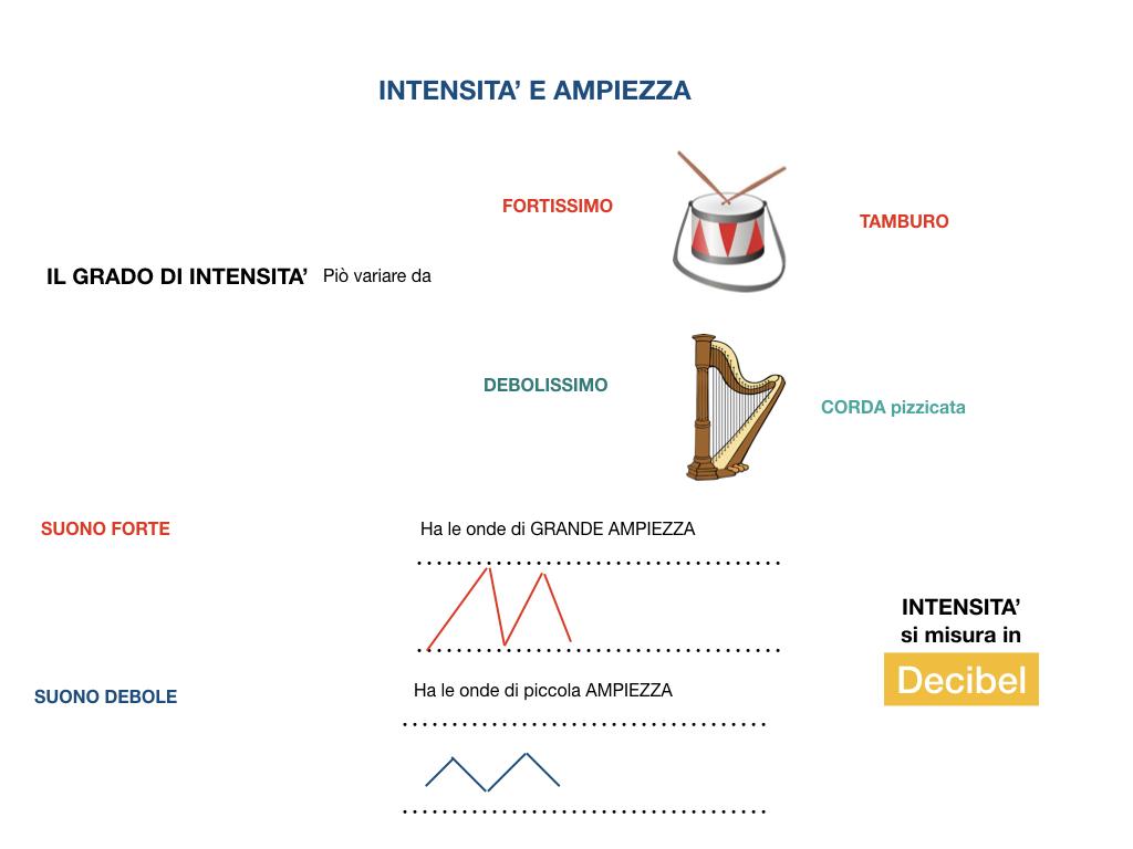 MUSICA_caratteristiche del suono_SIMULAZIONE.030