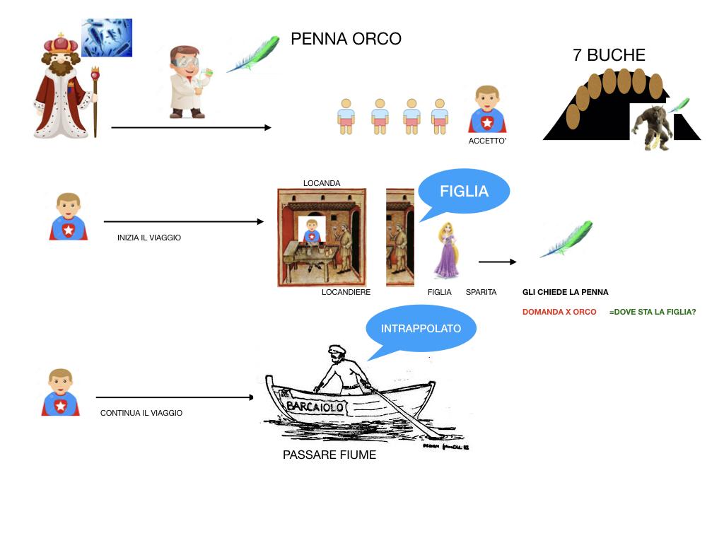 ORCO CON LE PENNE_ SIMULAZIONE.008