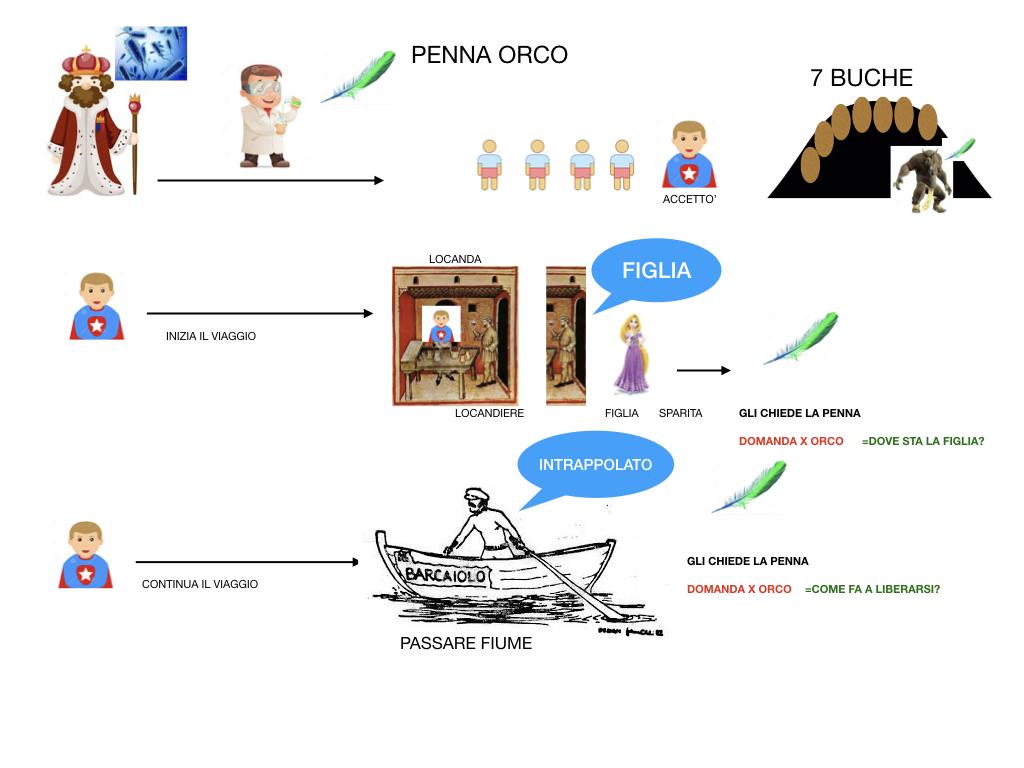 ORCO CON LE PENNE_ SIMULAZIONE.009