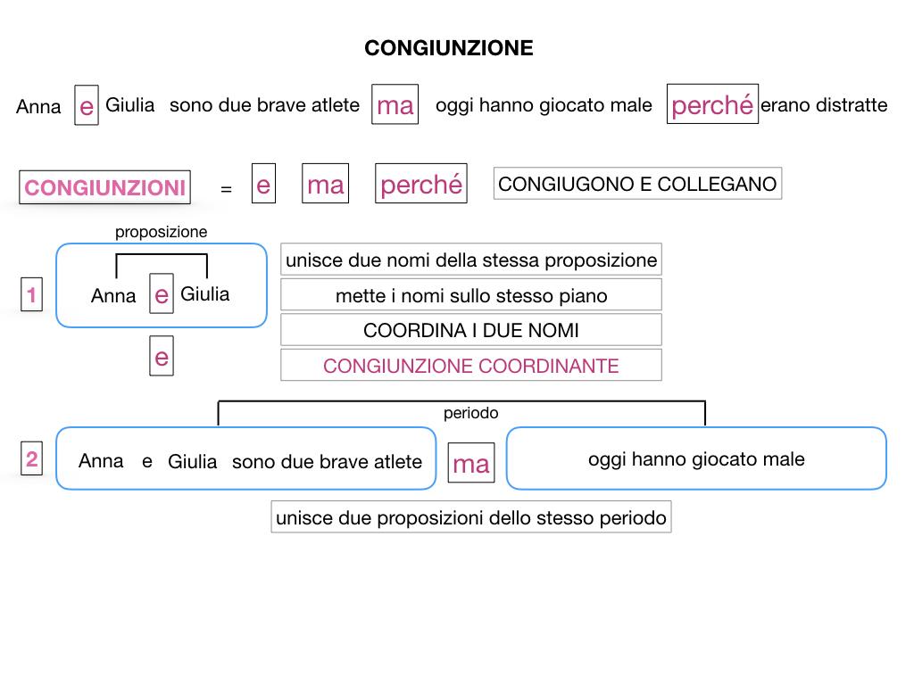 1. GRAMMATICA_CONGIUNZIONI_SIMULAZIONE.025