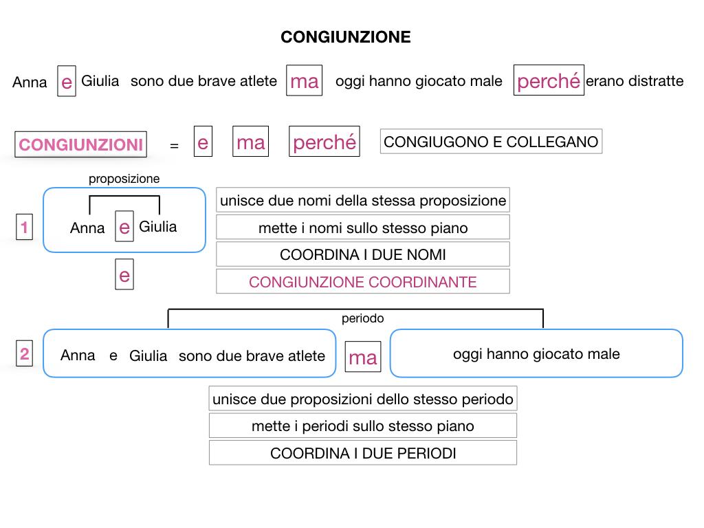 1. GRAMMATICA_CONGIUNZIONI_SIMULAZIONE.027