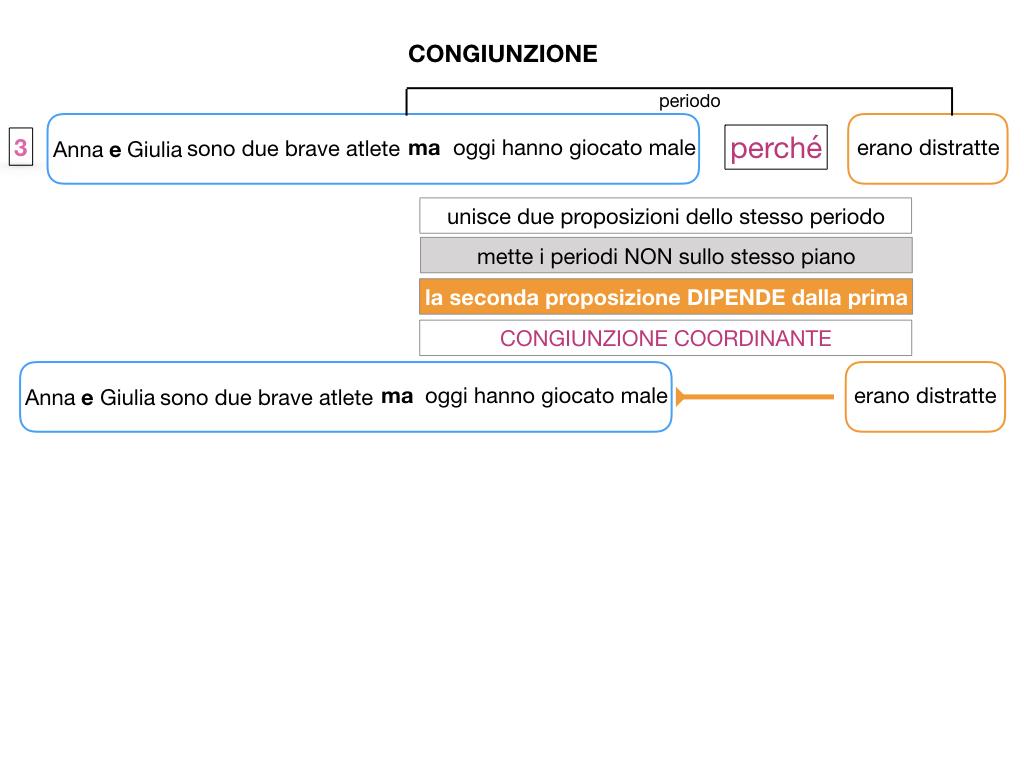 1. GRAMMATICA_CONGIUNZIONI_SIMULAZIONE.038