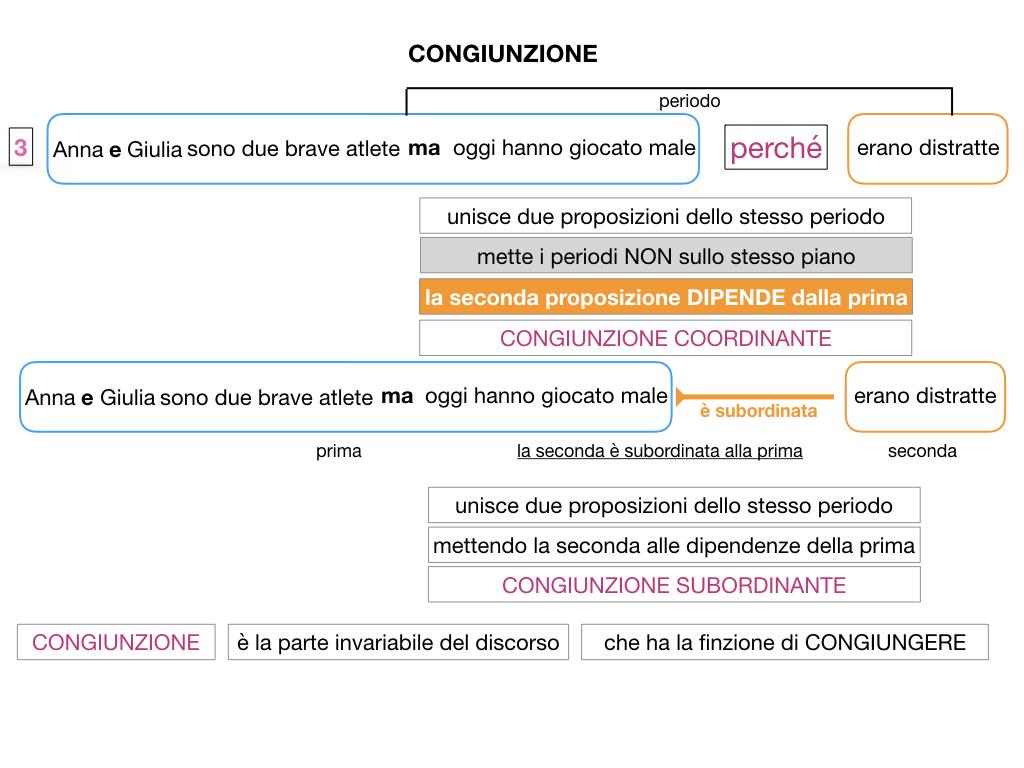 1. GRAMMATICA_CONGIUNZIONI_SIMULAZIONE.047