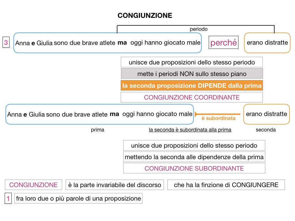 1. GRAMMATICA_CONGIUNZIONI_SIMULAZIONE.048